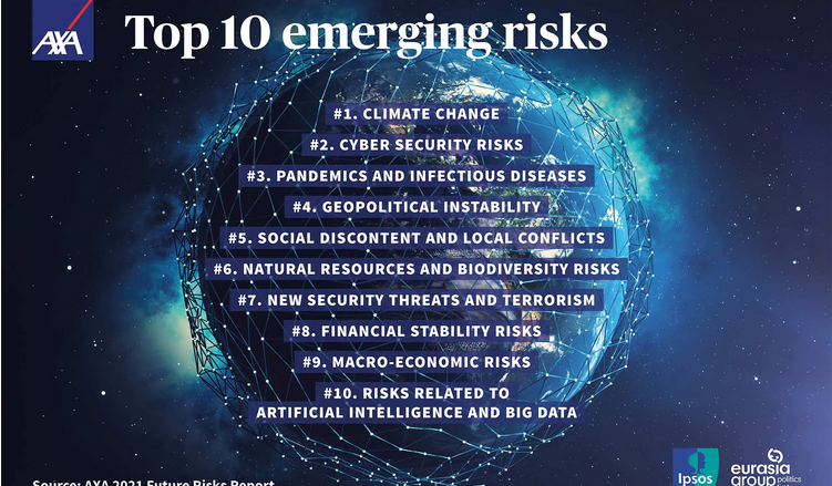 AXA Future Risks Report 2021: Climate change and cyber risk top the list of concerns