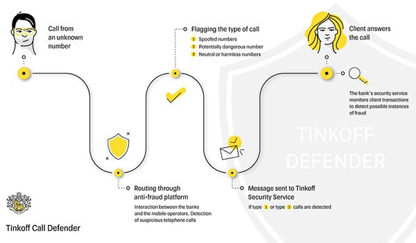 Tinkoff Call Defender, the first telecom platform protecting against fraud and social engineering