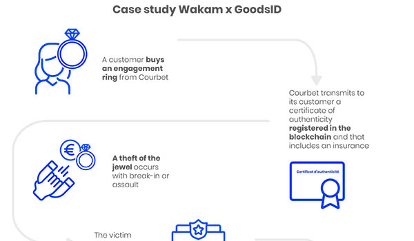Wakam embedded insurance co-developed with GoodsID